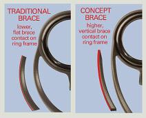 Traditional vs Concept Brace