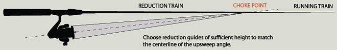 Choose reduction guides of sufficient height to match the centerline of the upsweep angle