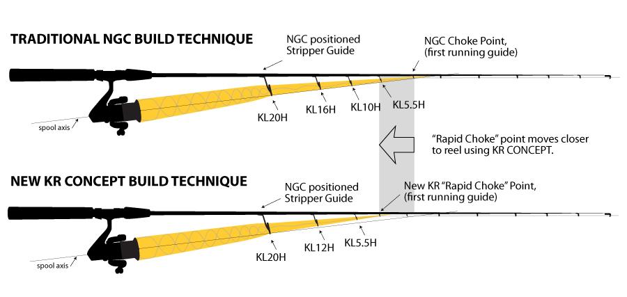 Build Technique Comparison: Traditional NGC vs New KR CONCEPT
